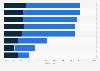 Umfrage zur Medienkompetenz von Jugendlichen in Österreich 2016