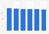 IT client spending worldwide 2015-2020