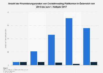 Finanzierungsrunden von Crowdinvesting-Plattformen in Österreich bis 2017