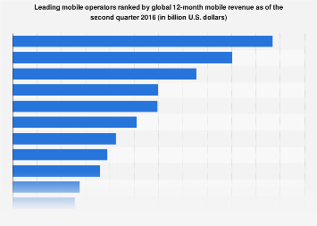 Mobile operators worldwide ranked by revenue 2016