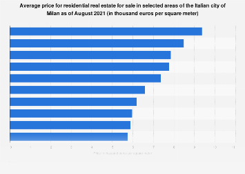 Italy: average price for properties for sale in selected areas of Milan 2018