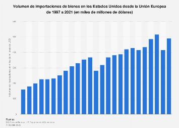 Importaciones de bienes en EE. UU. de la UE 1997-2017