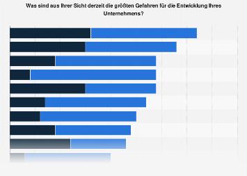 Größte Gefahren für Unternehmen in der Schweiz 2017