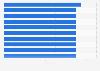 Ranking de las películas emitidas en más países Europa 2014-2015