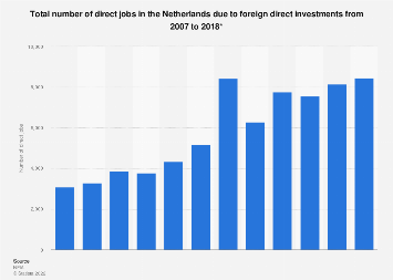 Number of direct jobs in the Netherlands due to foreign direct investments 2007-2017