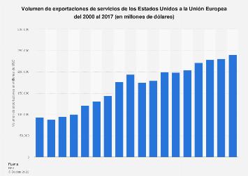 Exportaciones de servicios de EE. UU. a la UE 2000-2017