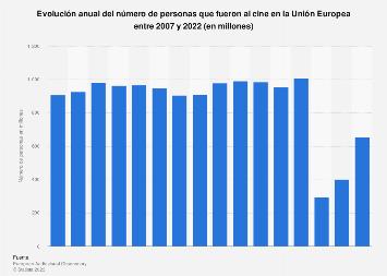 Asistencia al cine de la población Unión Europea 2007-2017