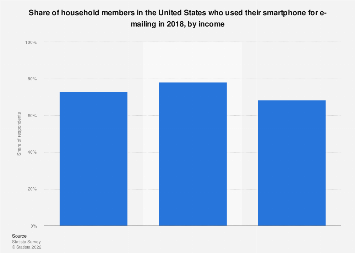Affluent Americans: share who sent or received e-mails on their smartphone/cell phone