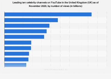 UK: top ten celebrities on Youtube 2018, by number of video views