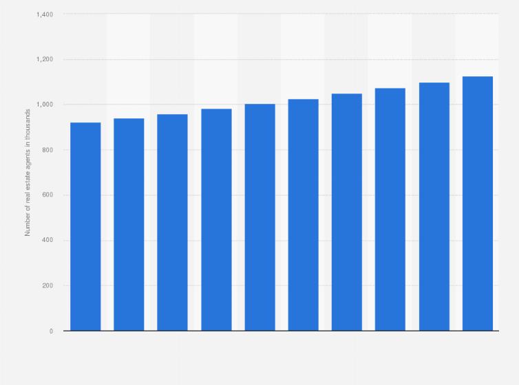 Japan: number of real estate agents 2016   Statista