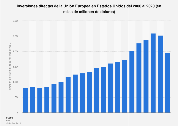 Inversiones directas de la UE en EE. UU. 2000-2018