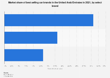 Leading car brands in the UAE by market share 2017