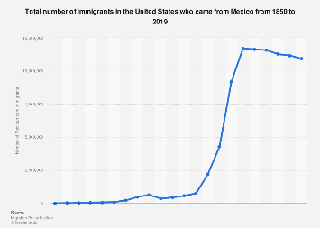 Number of Mexican immigrants in the United States, 1850 to 2016