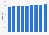 Number of rental properties in Flanders 2011-2018