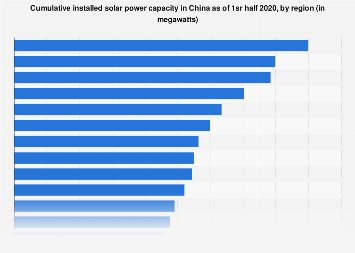 Cumulative installed solar power capacity China 2016, by region