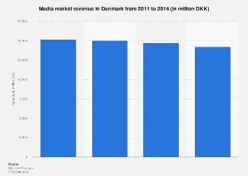 Media market revenue in Denmark from 2011-2014