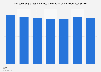 Number of employees in the media market in Denmark from 2008-2014
