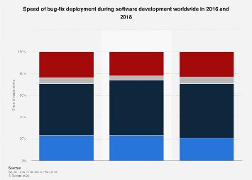 Software development bug response time worldwide 2016-2017