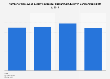 Number of employees in the newspaper publishing industry in Denmark from 2011-2014