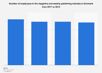 Number of employees in the magazine industry in Denmark from 2011-2014