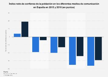 Medios de comunicación según el índice neto de confianza España 2015-2016