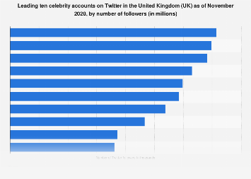UK: top ten celebrities on Twitter 2019, by number of followers