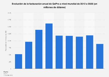 Facturación anual de GoPro en el mundo 2012-2018