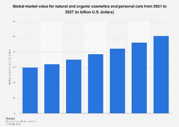 Market value for natural cosmetics worldwide 2007-2017