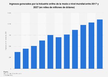 Porcentaje de las compras online realizadas a nivel mundial por sector 2016