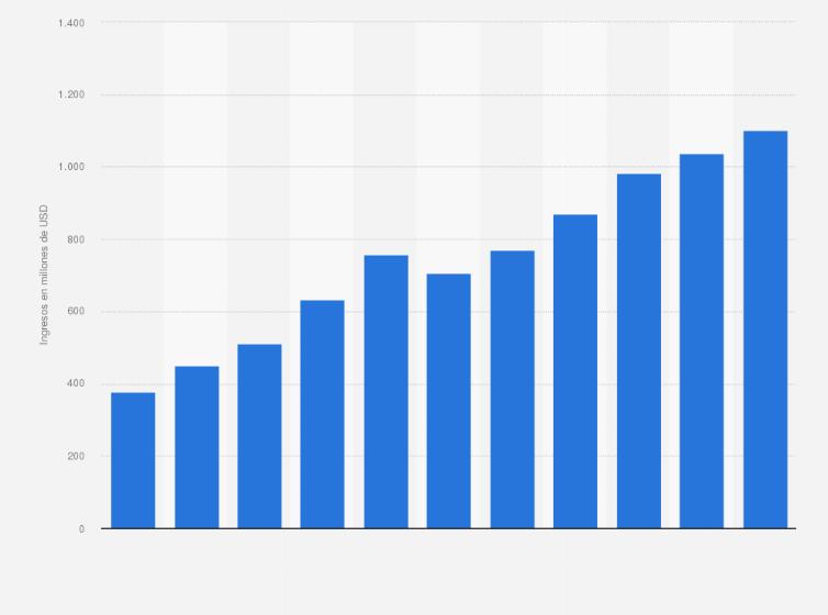 429b01c593ed Compras online: cuota de mercado por sector 2016 | Statista