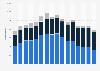 Nombre de magasins du groupe Adidas dans le monde 2008-2017, par type