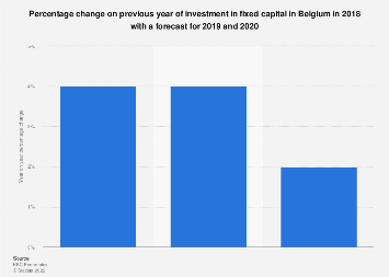 Fixed capital investment change forecast in Belgium 2017-2019