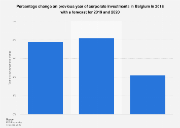Corporate investments change forecast in Belgium 2017-2019