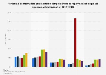Porcentaje de compras de ropa y calzado online en distintos países 2016-2017