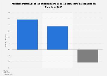 Turismo de negocios: variación interanual de los principales indicadores España 2018