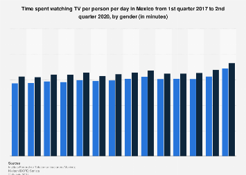 Time spent with TV in Mexico 2016-2017, by gender