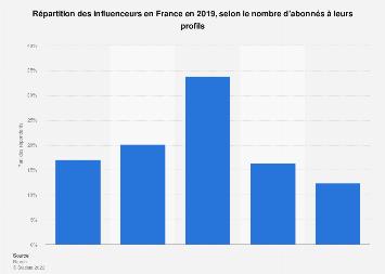 Nombre d'abonnés des influenceurs en France 2019