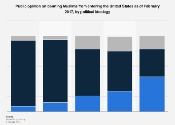 U.S. public opinion on banning immigration of Muslims in 2017, by political ideology