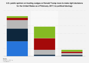 U.S. public opinion on whether judges or Donald Trump are more trustworthy in 2017
