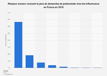 Réseaux les plus sollicités pour des partenariats chez les influenceurs français 2019
