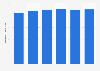 Valeur des ventes au détail des hypermarchés en France 2010-2015