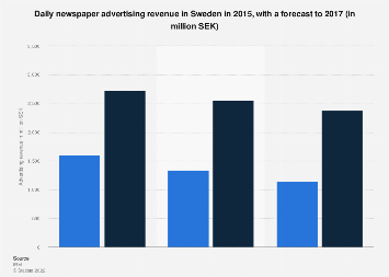 Daily newspaper advertising revenue in Sweden 2015-2017