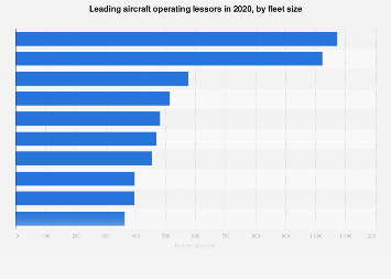 Fleet size of the leading lessors in the aircraft operating lease market 2018