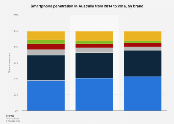 Ownership of smartphones Australia 2014-2016 by brand
