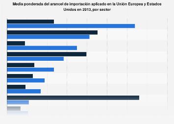 Media del arancel de importación por sector en la UE y EE. UU. 2013