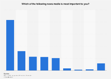 Survey on most important news media in Denmark 2016