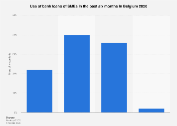 Use of bank loans for SMEs in Belgium 2019