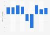 Dentsu: net profit 2015-2018