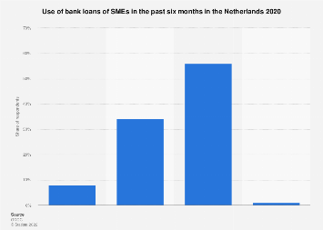 Use of bank loans for SMEs in the Netherlands 2019