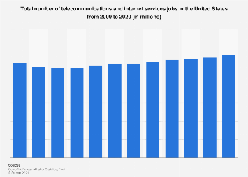 Number of telecom and internet services jobs in the United States 2009-2018